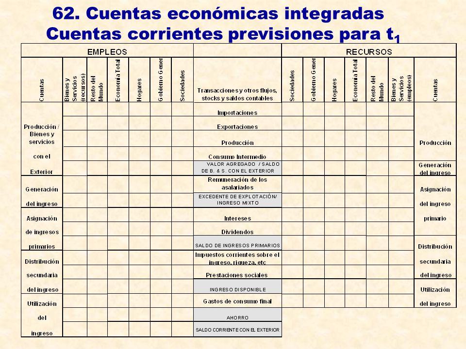 62. Cuentas económicas integradas