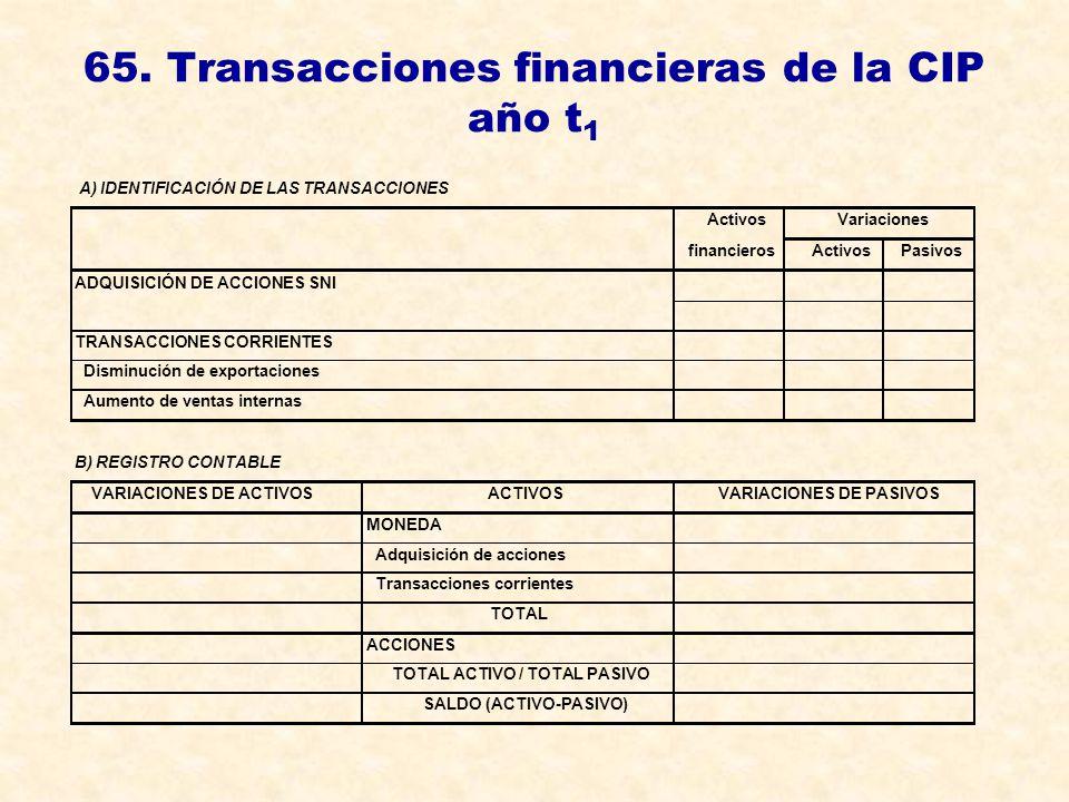 65. Transacciones financieras de la CIP año t1