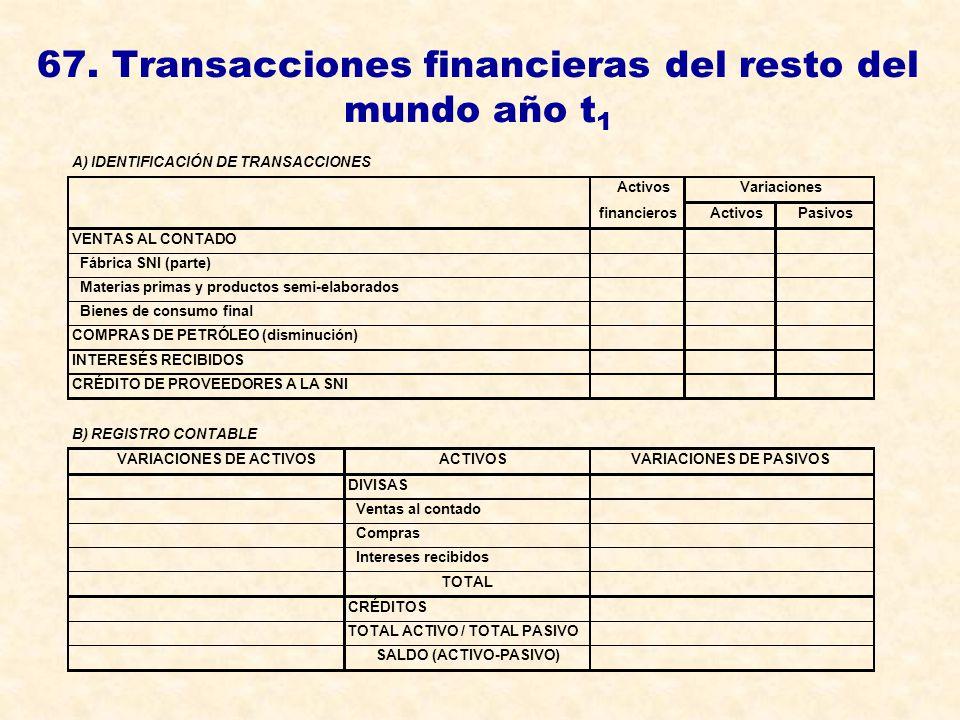 67. Transacciones financieras del resto del mundo año t1