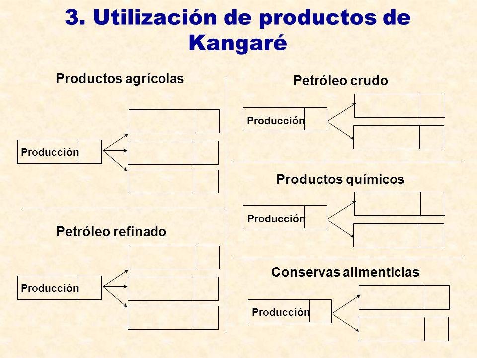 3. Utilización de productos de Kangaré