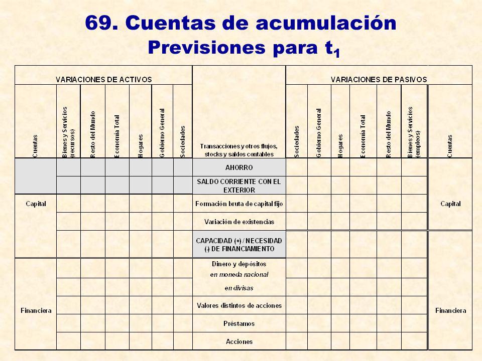 69. Cuentas de acumulación Previsiones para t1