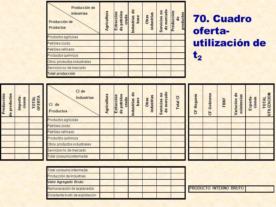 70. Cuadro oferta-utilización de t2