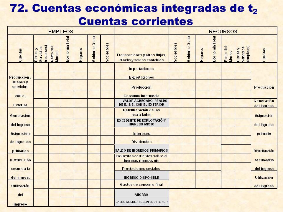 72. Cuentas económicas integradas de t2