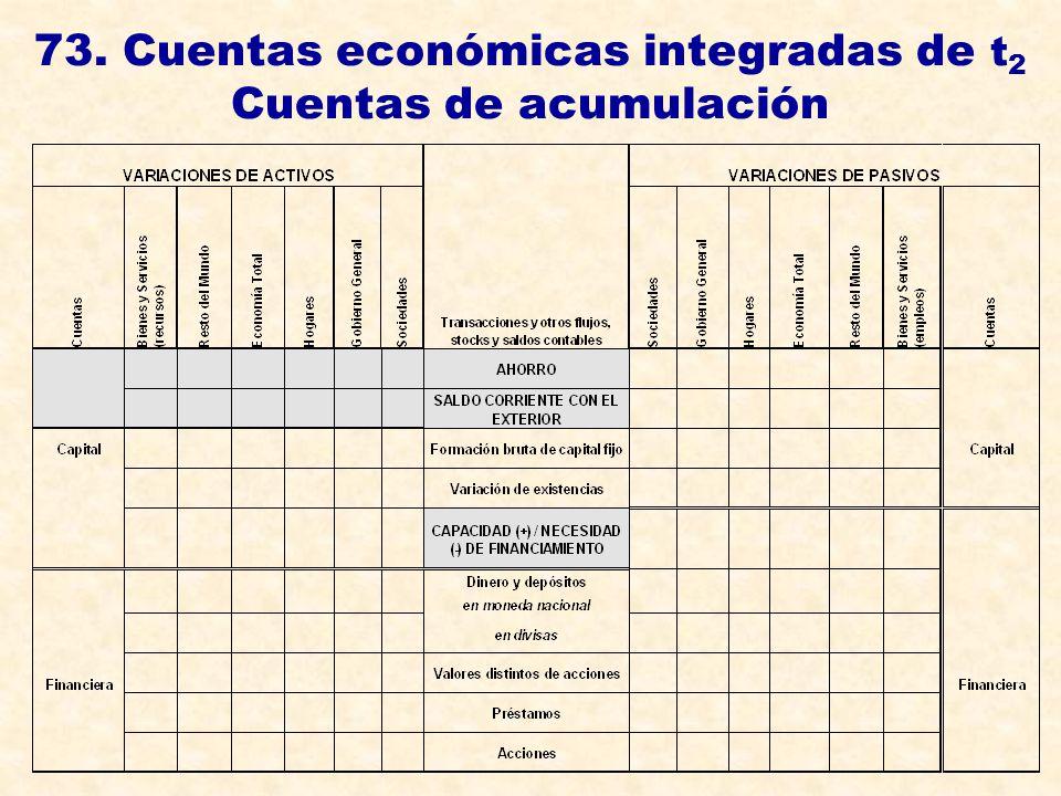 73. Cuentas económicas integradas de t2 Cuentas de acumulación