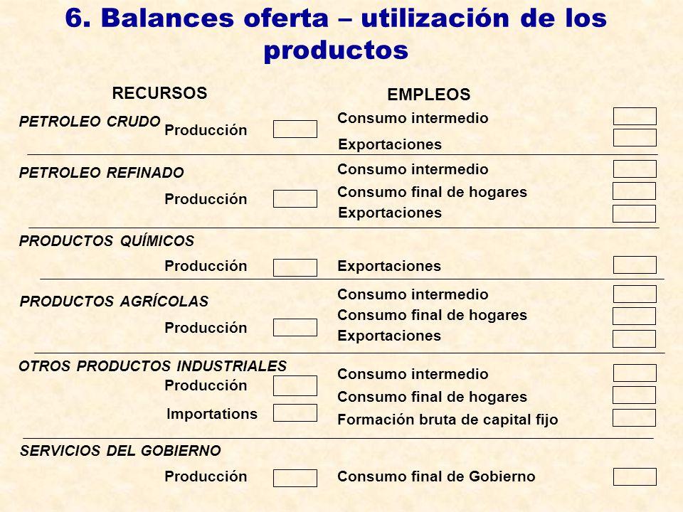 6. Balances oferta – utilización de los productos