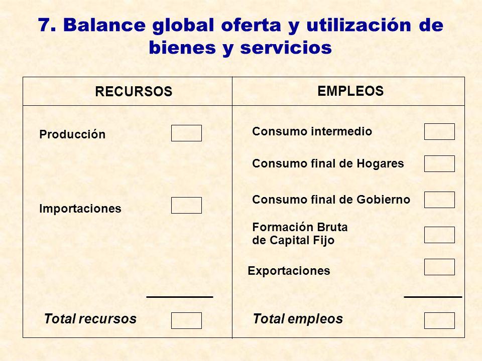 7. Balance global oferta y utilización de bienes y servicios