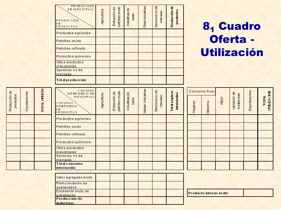 81 Cuadro Oferta - Utilización
