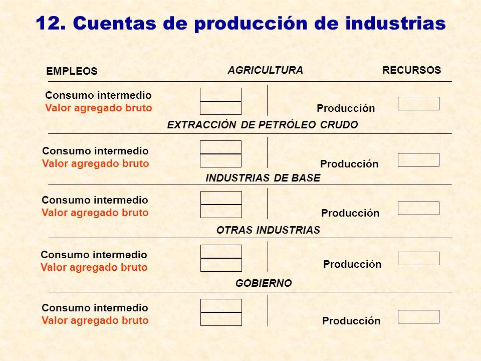 12. Cuentas de producción de industrias