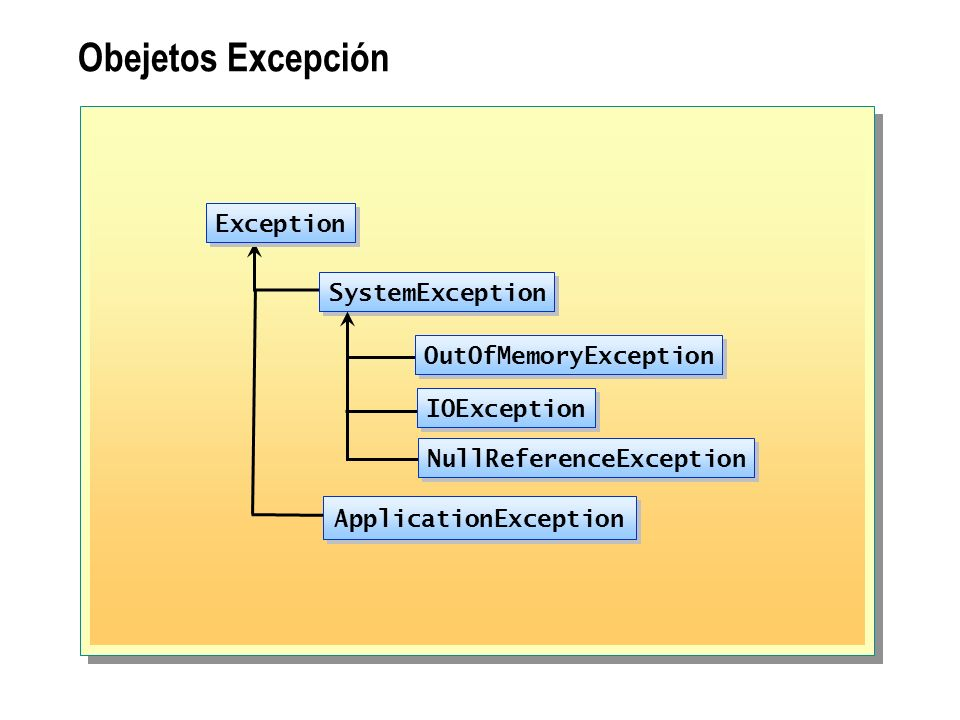 OutOfMemoryException NullReferenceException ApplicationException