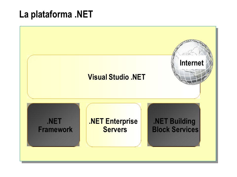 La plataforma .NET Internet Visual Studio .NET .NET .NET Enterprise