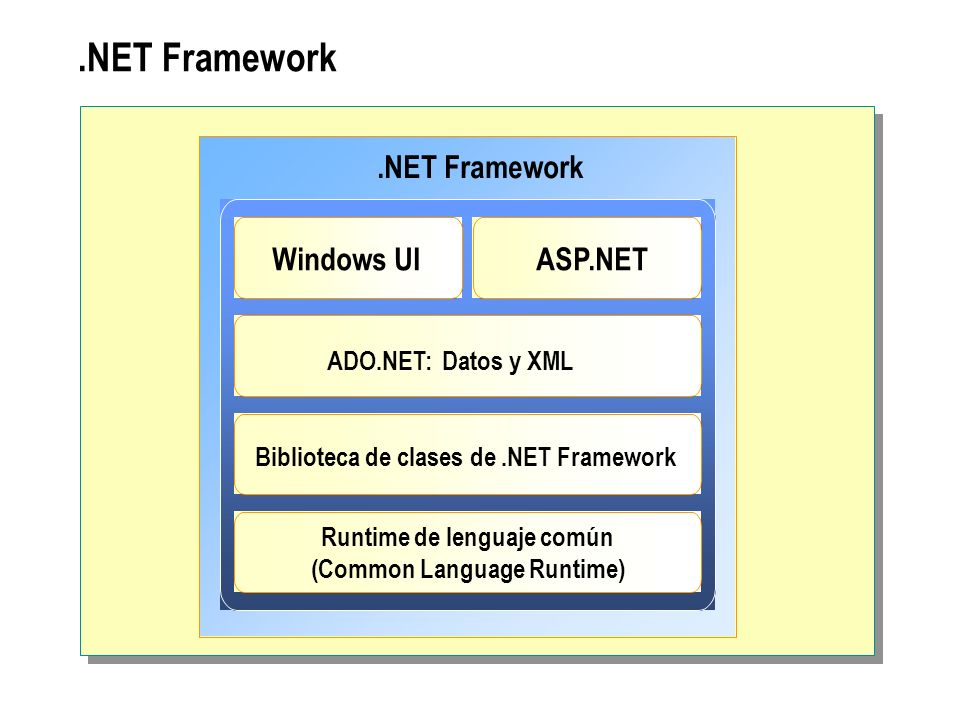 Runtime de lenguaje común (Common Language Runtime)