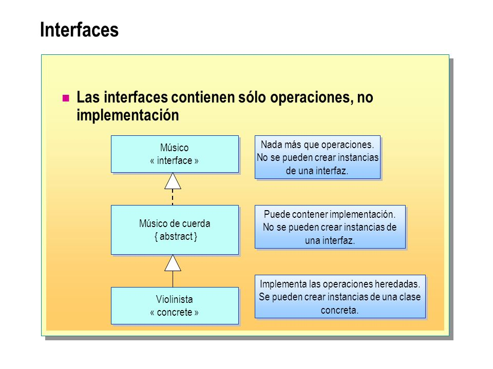 Interfaces Las interfaces contienen sólo operaciones, no implementación. Músico. « interface » Nada más que operaciones.