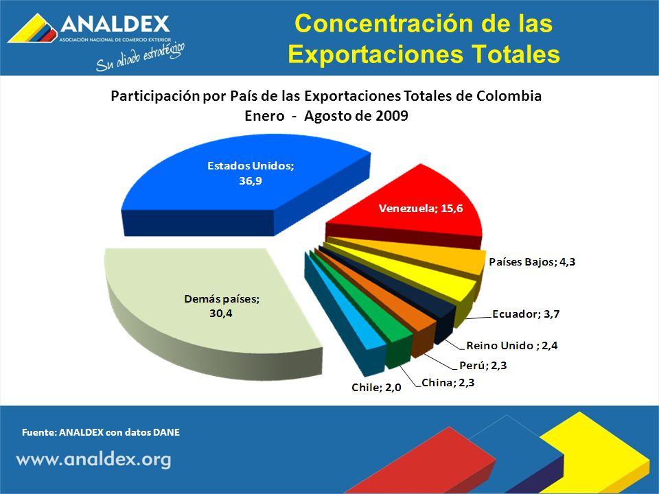 Concentración de las Exportaciones Totales