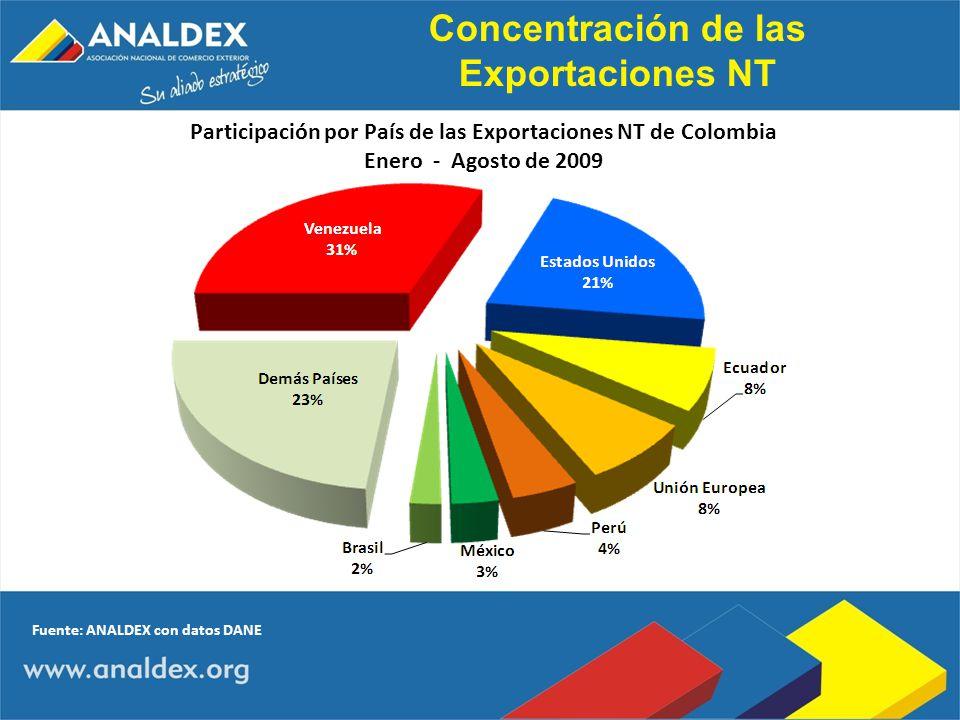 Participación por País de las Exportaciones NT de Colombia