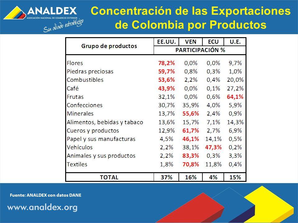 Concentración de las Exportaciones de Colombia por Productos
