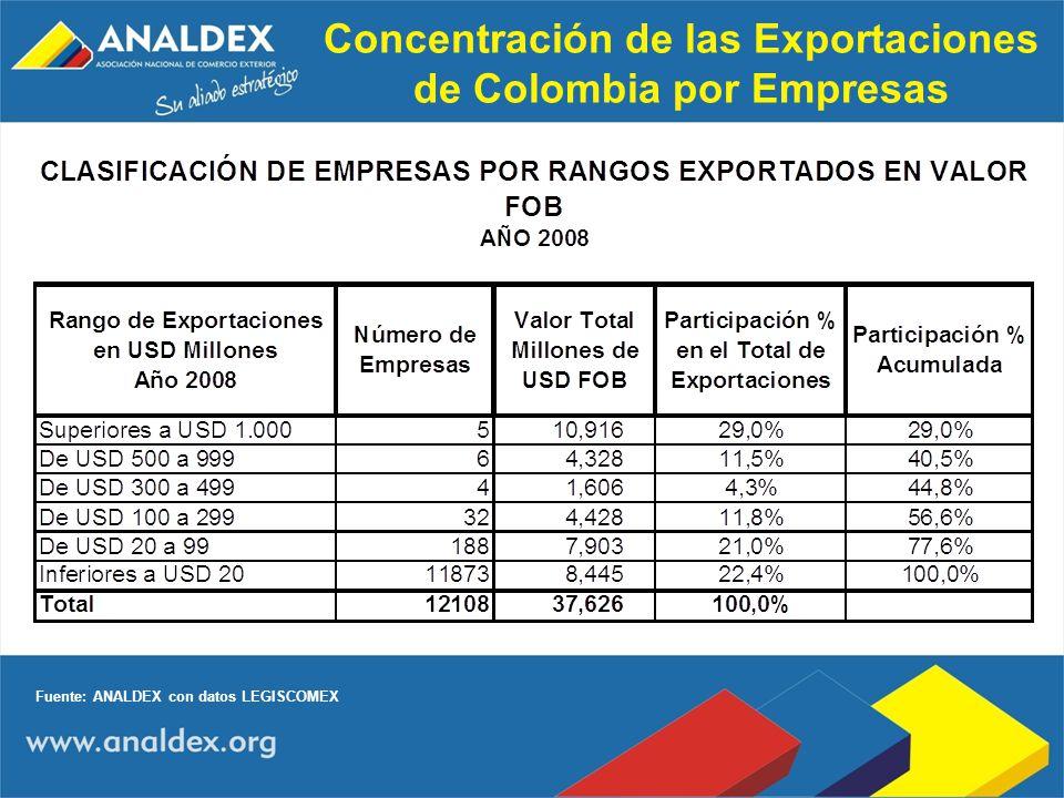 Concentración de las Exportaciones de Colombia por Empresas