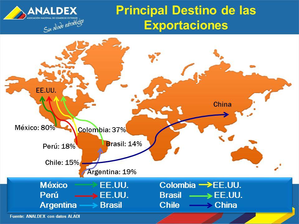 Principal Destino de las Exportaciones