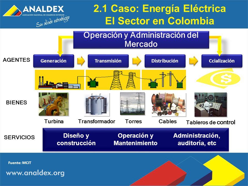 2.1 Caso: Energía Eléctrica