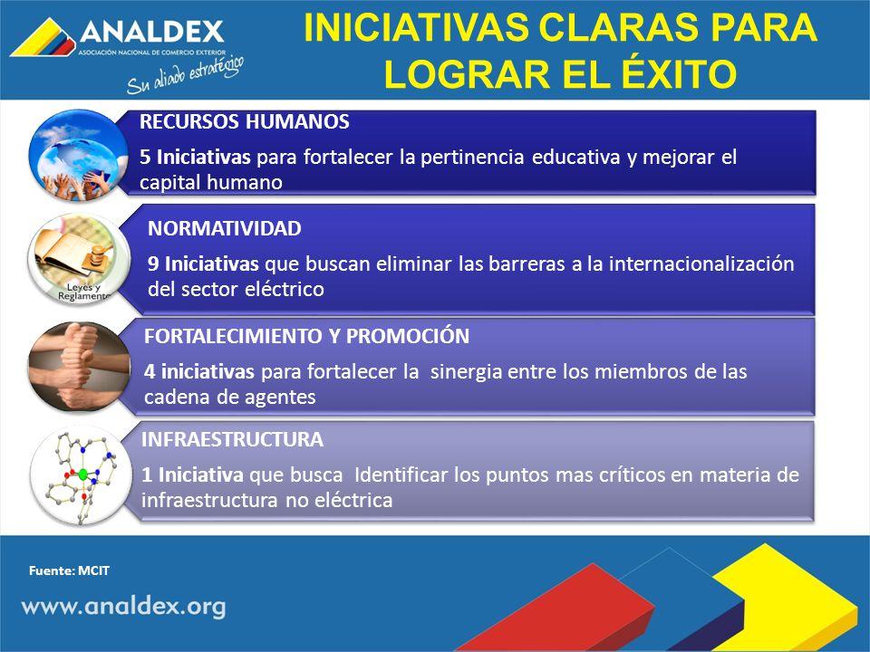 INICIATIVAS CLARAS PARA LOGRAR EL ÉXITO