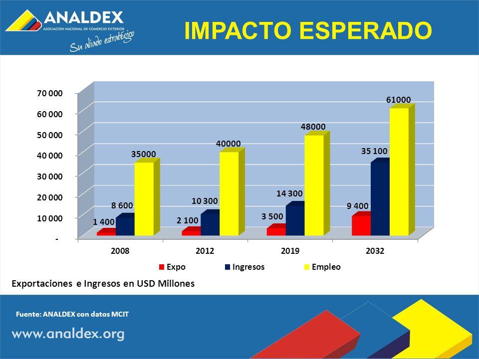 IMPACTO ESPERADO Exportaciones e Ingresos en USD Millones