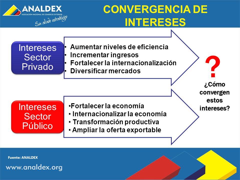 CONVERGENCIA DE INTERESES ¿Cómo convergen estos intereses
