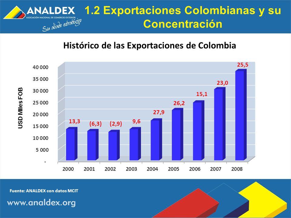1.2 Exportaciones Colombianas y su Concentración