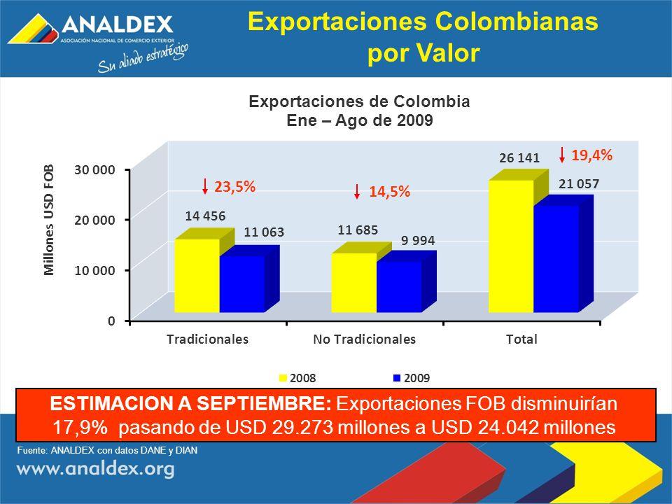 Exportaciones Colombianas por Valor