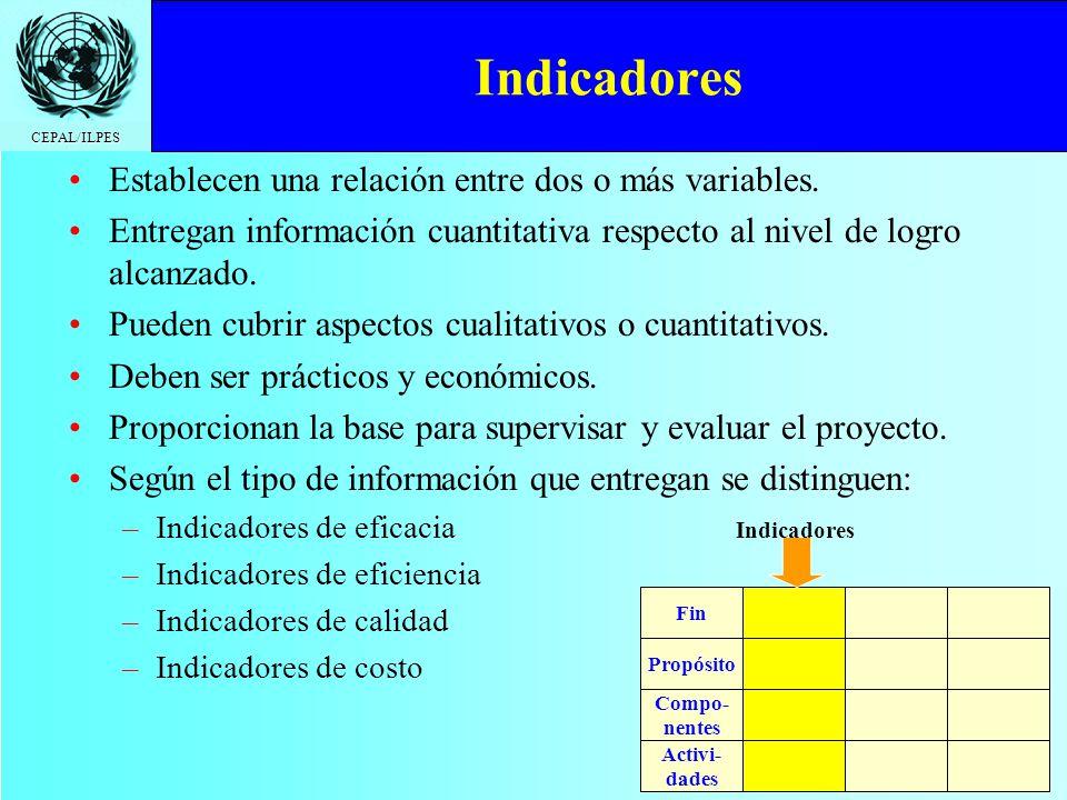 Indicadores Establecen una relación entre dos o más variables.