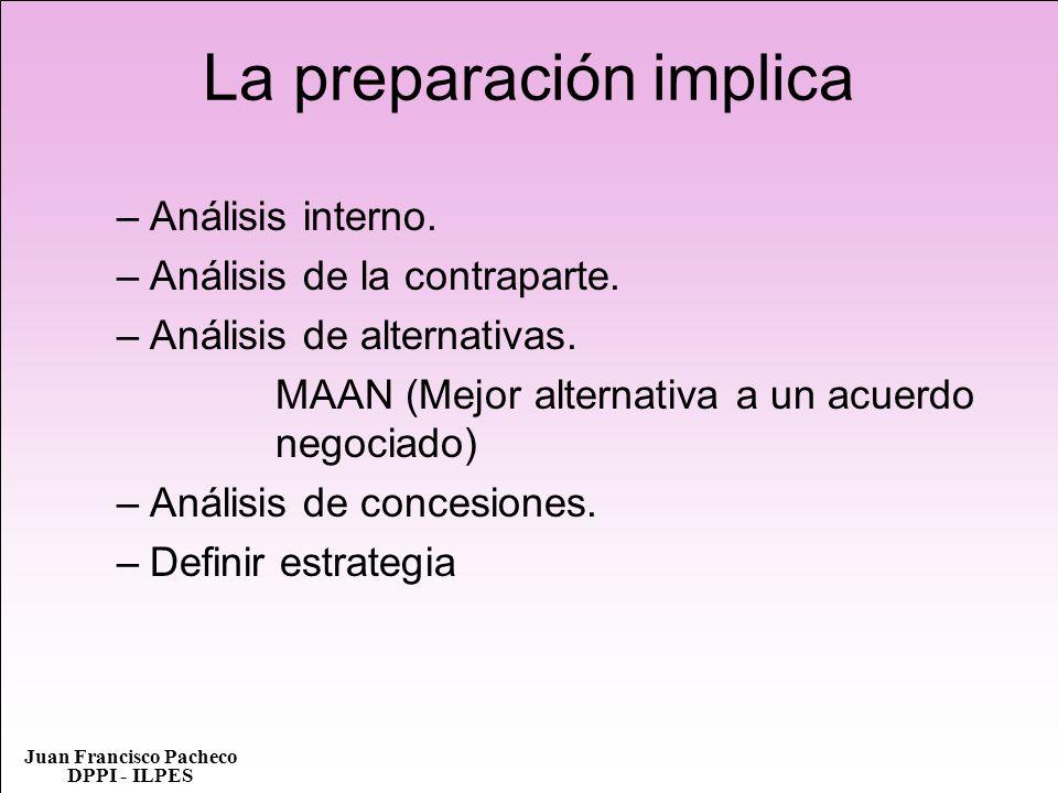 La preparación implica