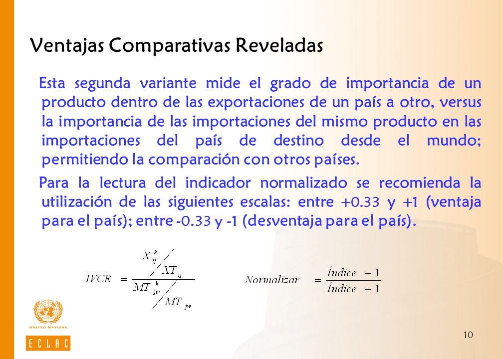 Ventajas Comparativas Reveladas