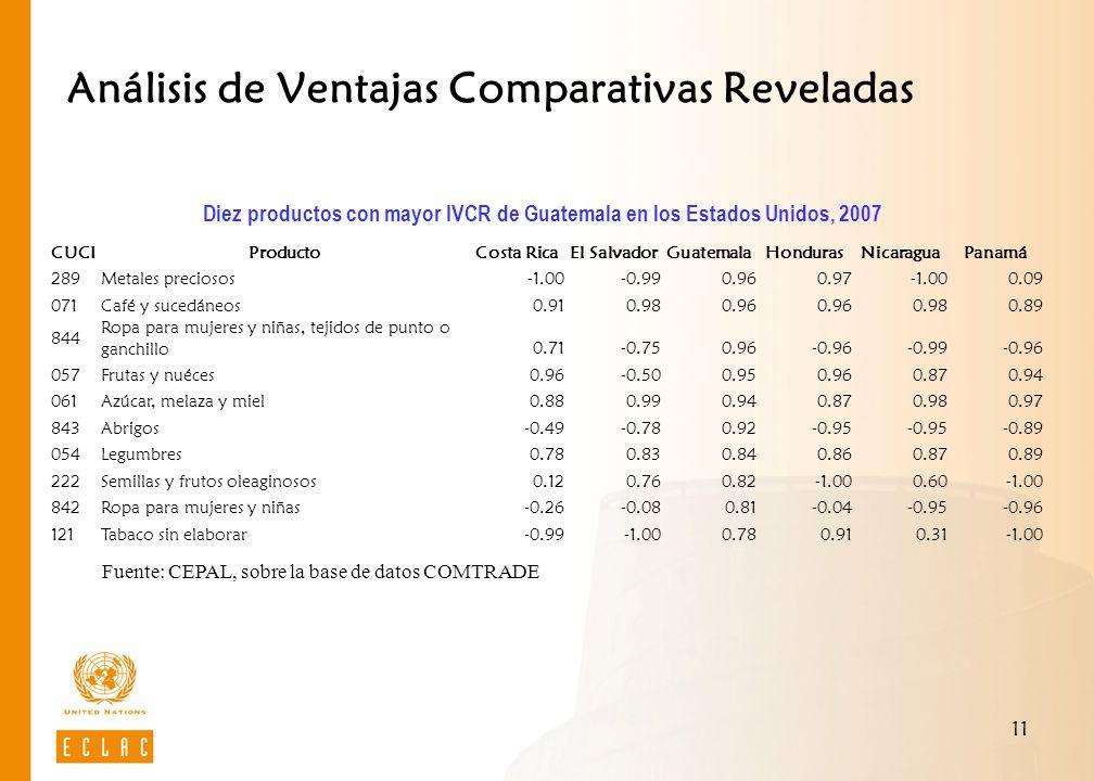 Análisis de Ventajas Comparativas Reveladas