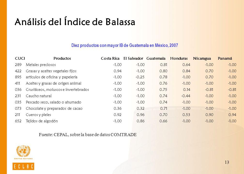 Análisis del Índice de Balassa