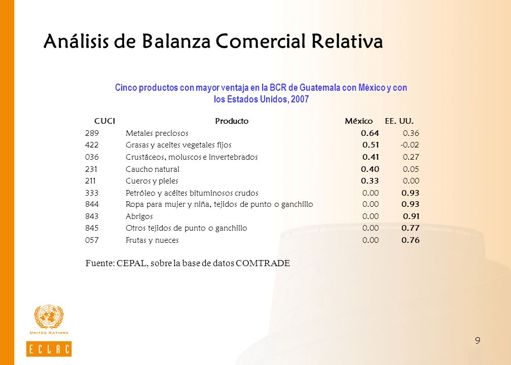 Análisis de Balanza Comercial Relativa