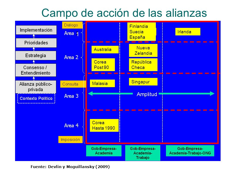 Campo de acción de las alianzas