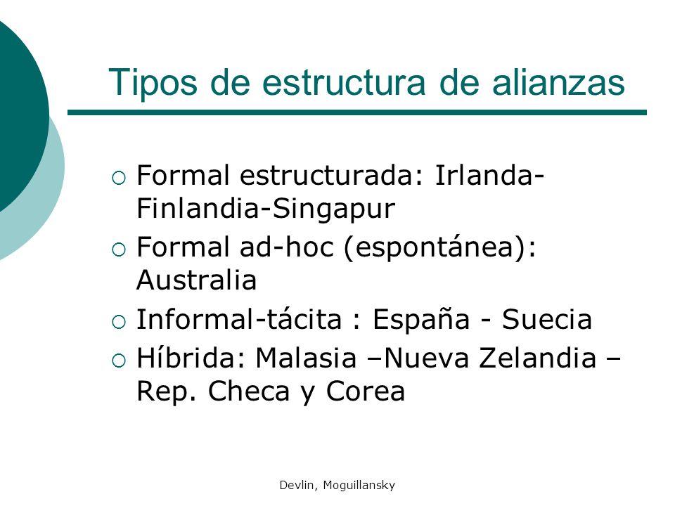 Tipos de estructura de alianzas