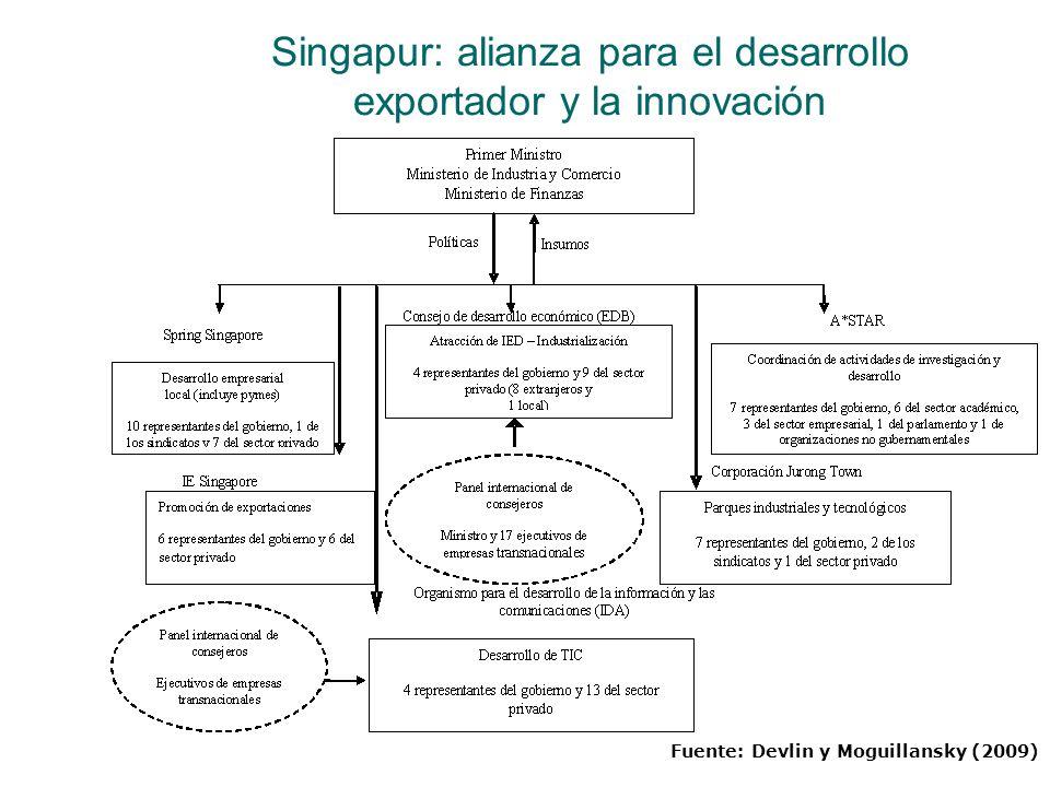Singapur: alianza para el desarrollo exportador y la innovación