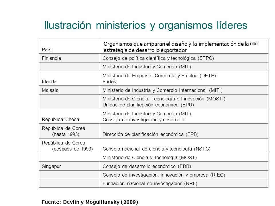 Ilustración ministerios y organismos líderes