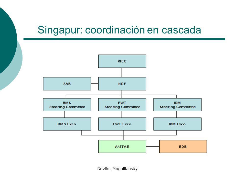 Singapur: coordinación en cascada
