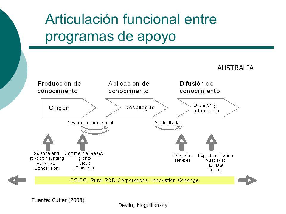 Articulación funcional entre programas de apoyo