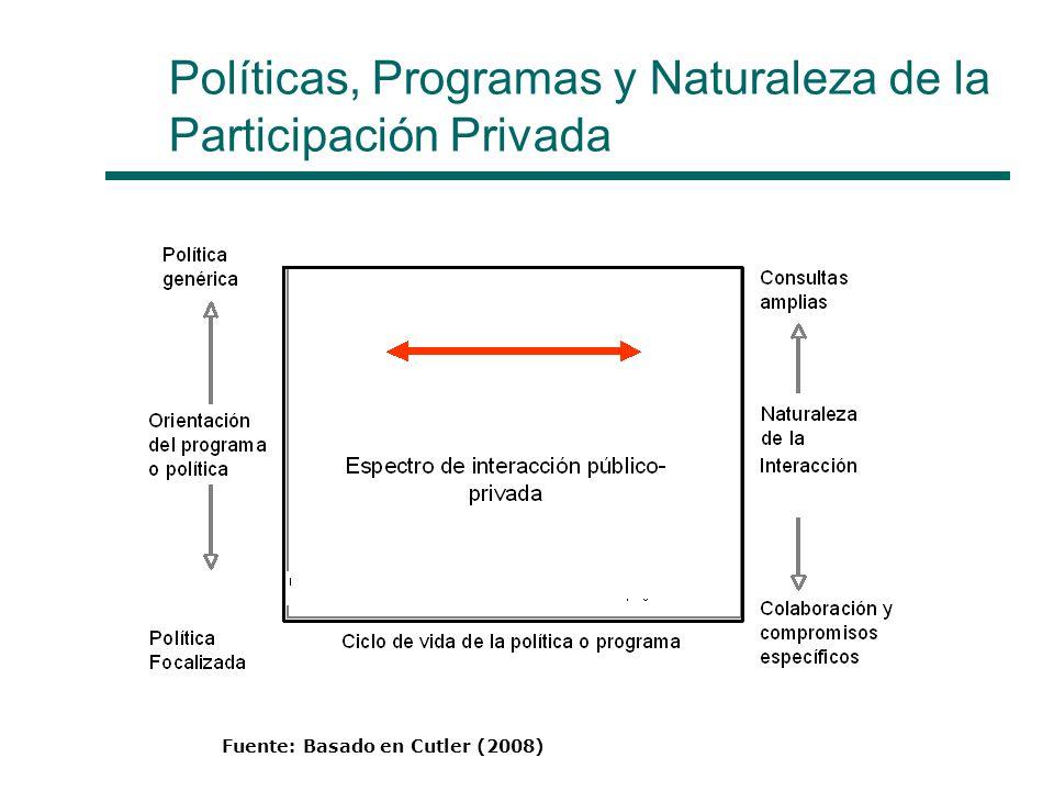 Políticas, Programas y Naturaleza de la Participación Privada