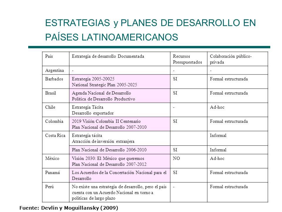 ESTRATEGIAS y PLANES DE DESARROLLO EN PAÍSES LATINOAMERICANOS