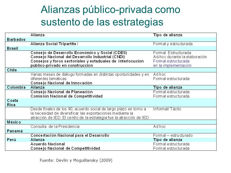 Alianzas público-privada como sustento de las estrategias
