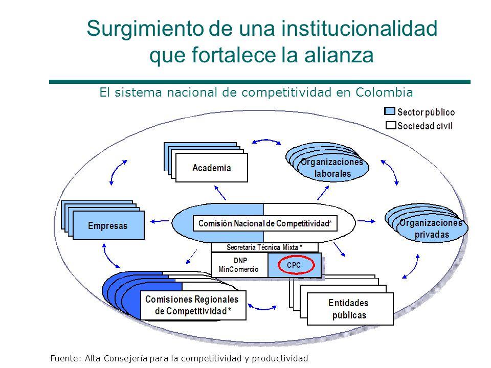 Surgimiento de una institucionalidad que fortalece la alianza