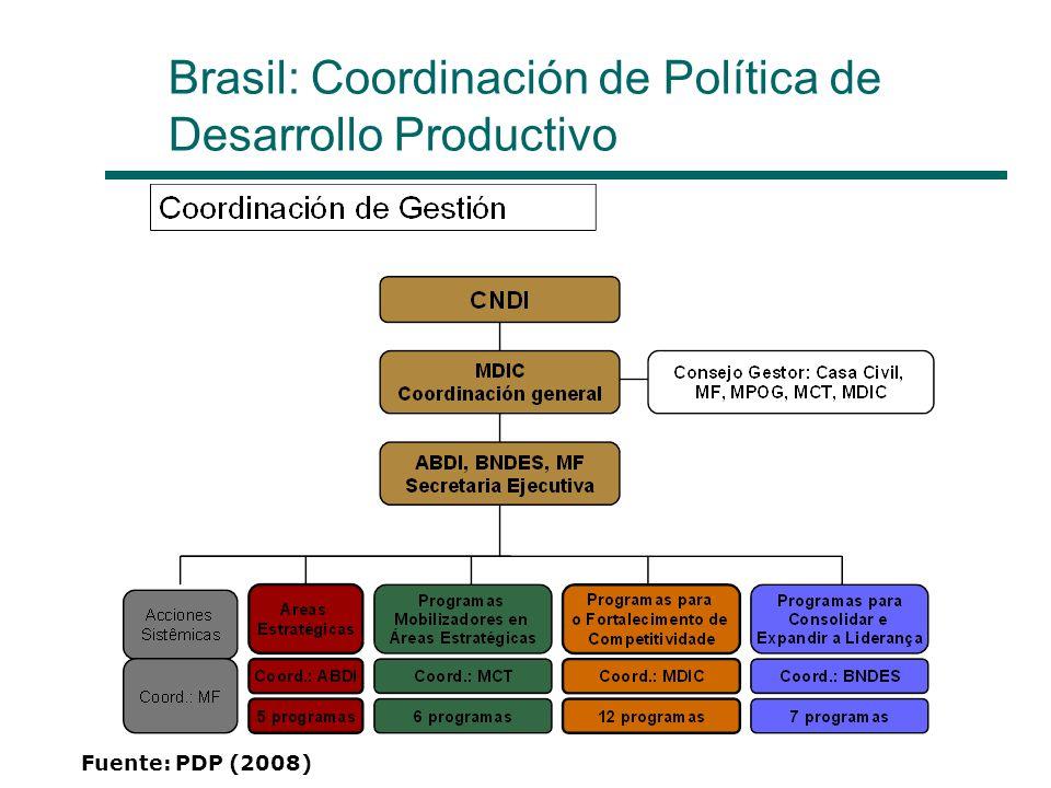Brasil: Coordinación de Política de Desarrollo Productivo