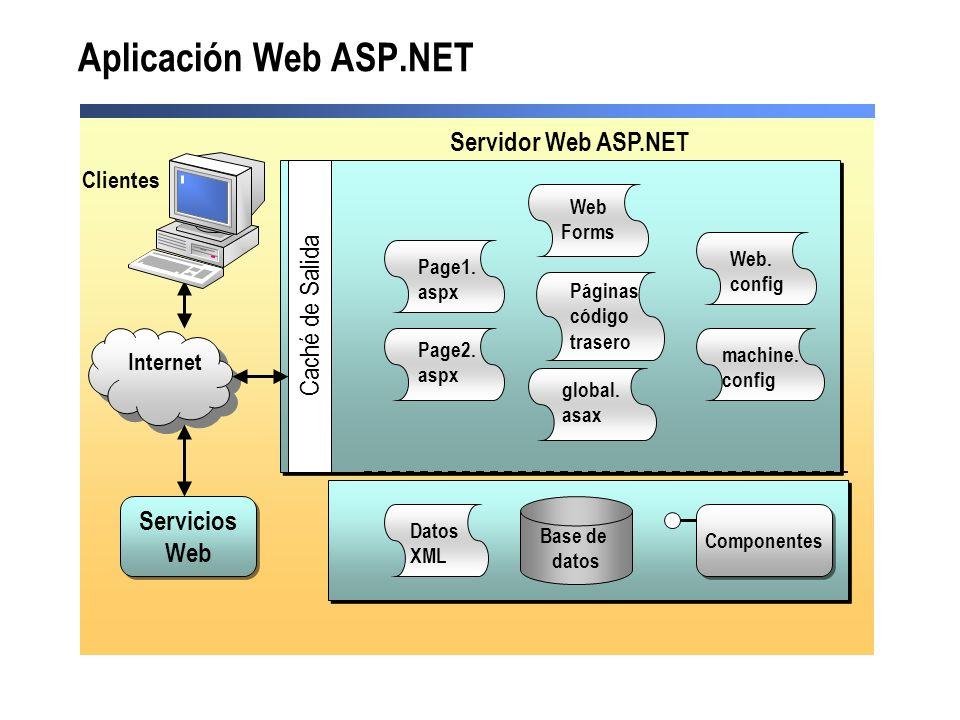 Aplicación Web ASP.NET Servidor Web ASP.NET Caché de Salida