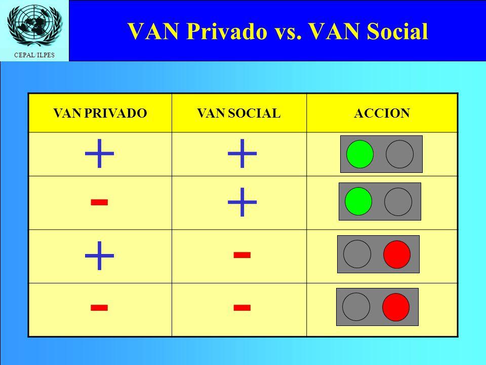 VAN Privado vs. VAN Social