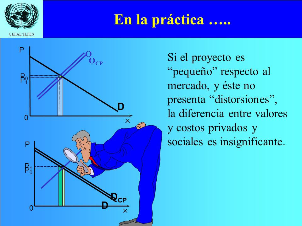 En la práctica ….. OCP. P. D. P0. O. P1.