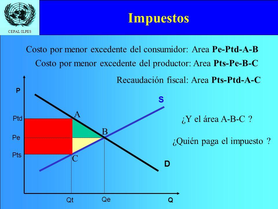 Impuestos Costo por menor excedente del consumidor: Area Pe-Ptd-A-B