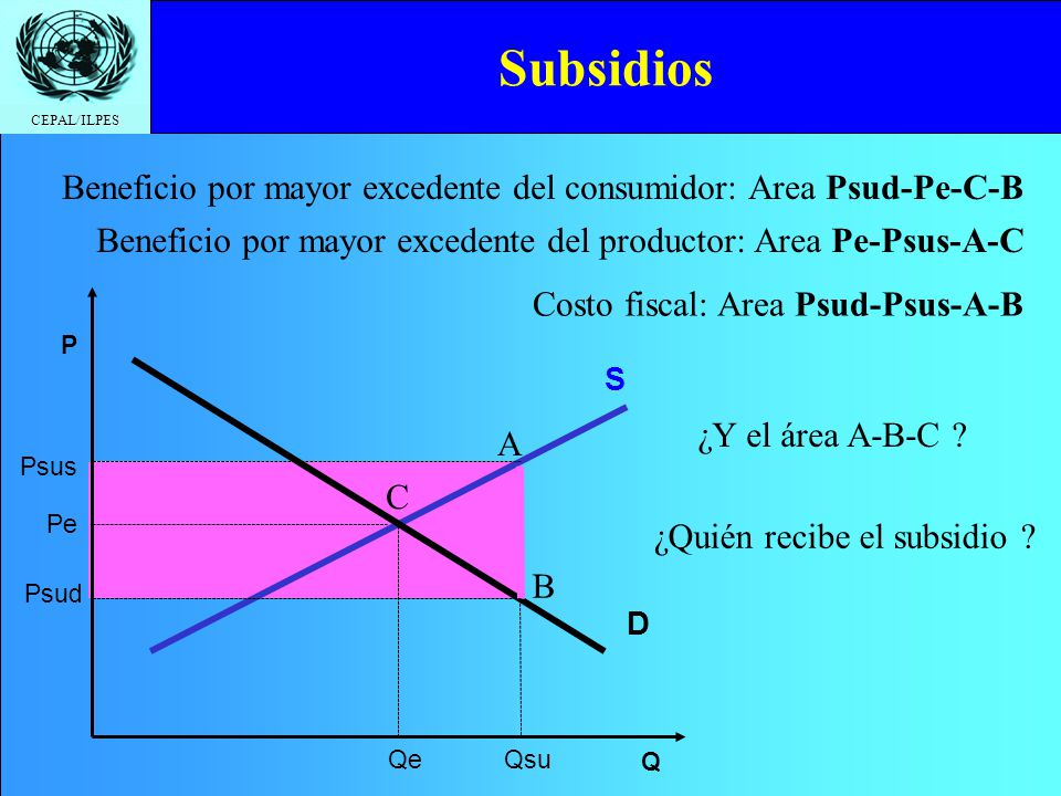 Subsidios Beneficio por mayor excedente del consumidor: Area Psud-Pe-C-B. Beneficio por mayor excedente del productor: Area Pe-Psus-A-C.