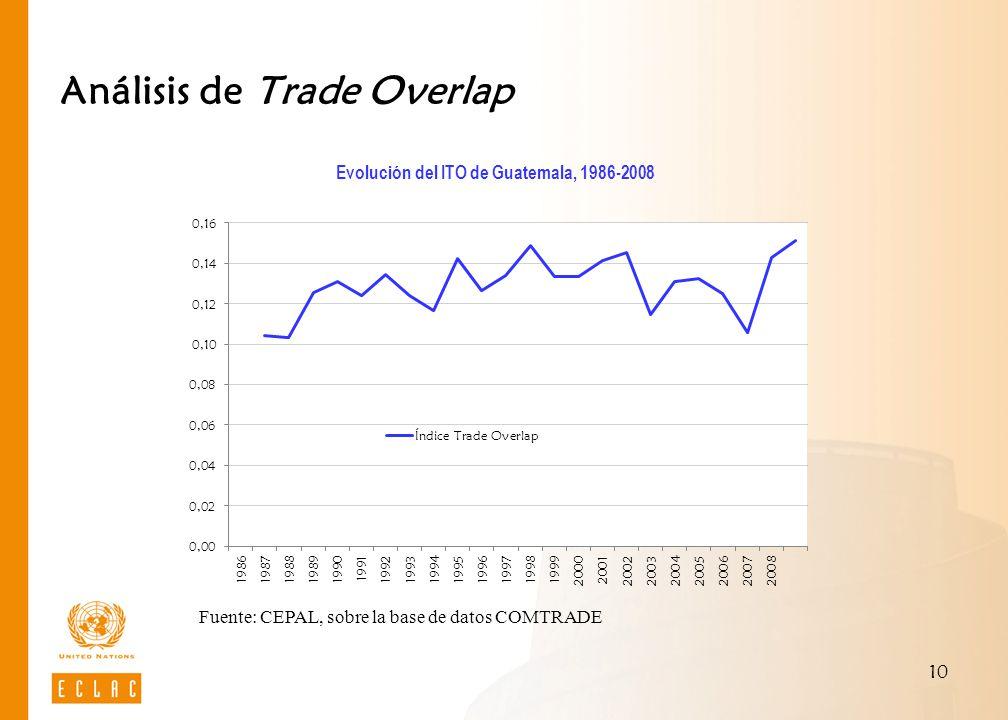 Análisis de Trade Overlap